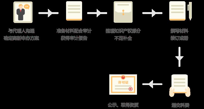 高新技术企业认证的流程