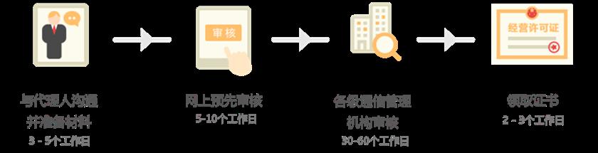 道路运输许可证的申请流程
