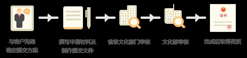 网络文化经营许可证的流程