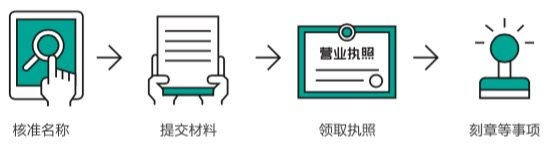 注册公司流程图